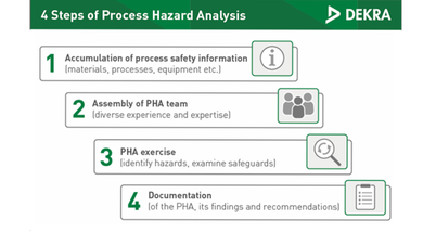 Four steps of process hazard analysis